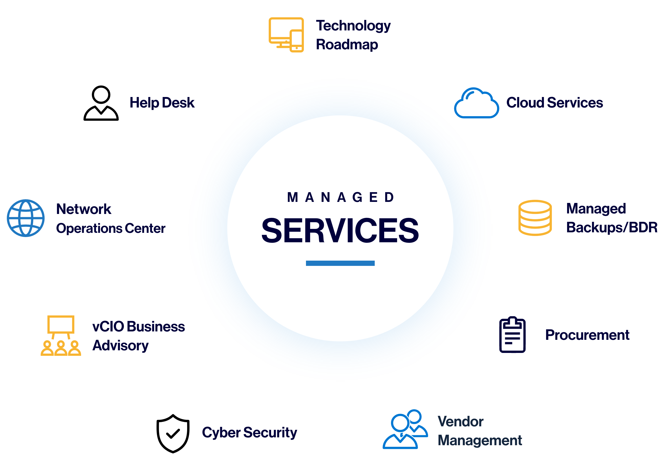 Managed Services Diagram with Icons of Offerings - Help Desk, Technology Roadmap, Cloud Services, Network Operations Center, Managed Backups/BDR, vCIO Business Advisory, Procurement, Cyber Security, and Vendor Management